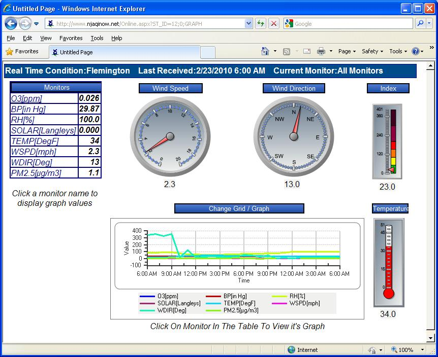 "Envitech EnvistaWeb Online Presentation from ""Flemington"" Station, reflecting clocks, gauges, table and graph for several air monitoring channels in this AQM station."