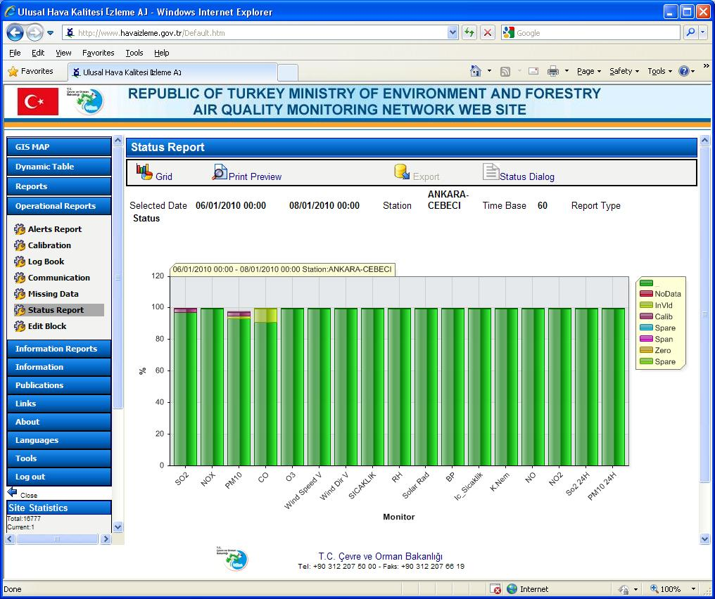 "Envitech EnvistaWeb -Example for graphic status report. You can see the rest of the Operational Reports available from this Turkish site at the left wing of the screen under ""Operational Reports"" menu."